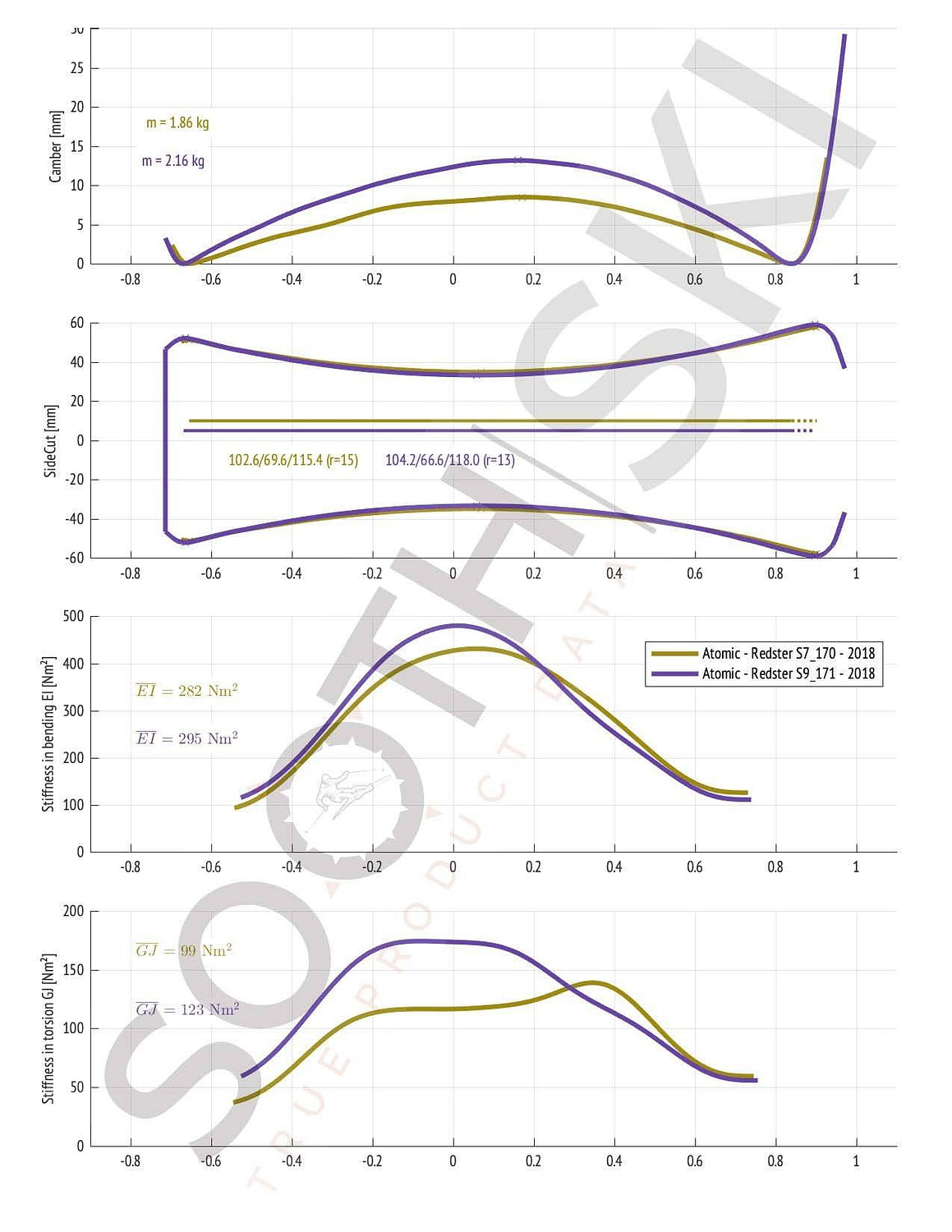 Compare Atomic Redster S7 versus S9 (geometry, bending and torsional stiffness)