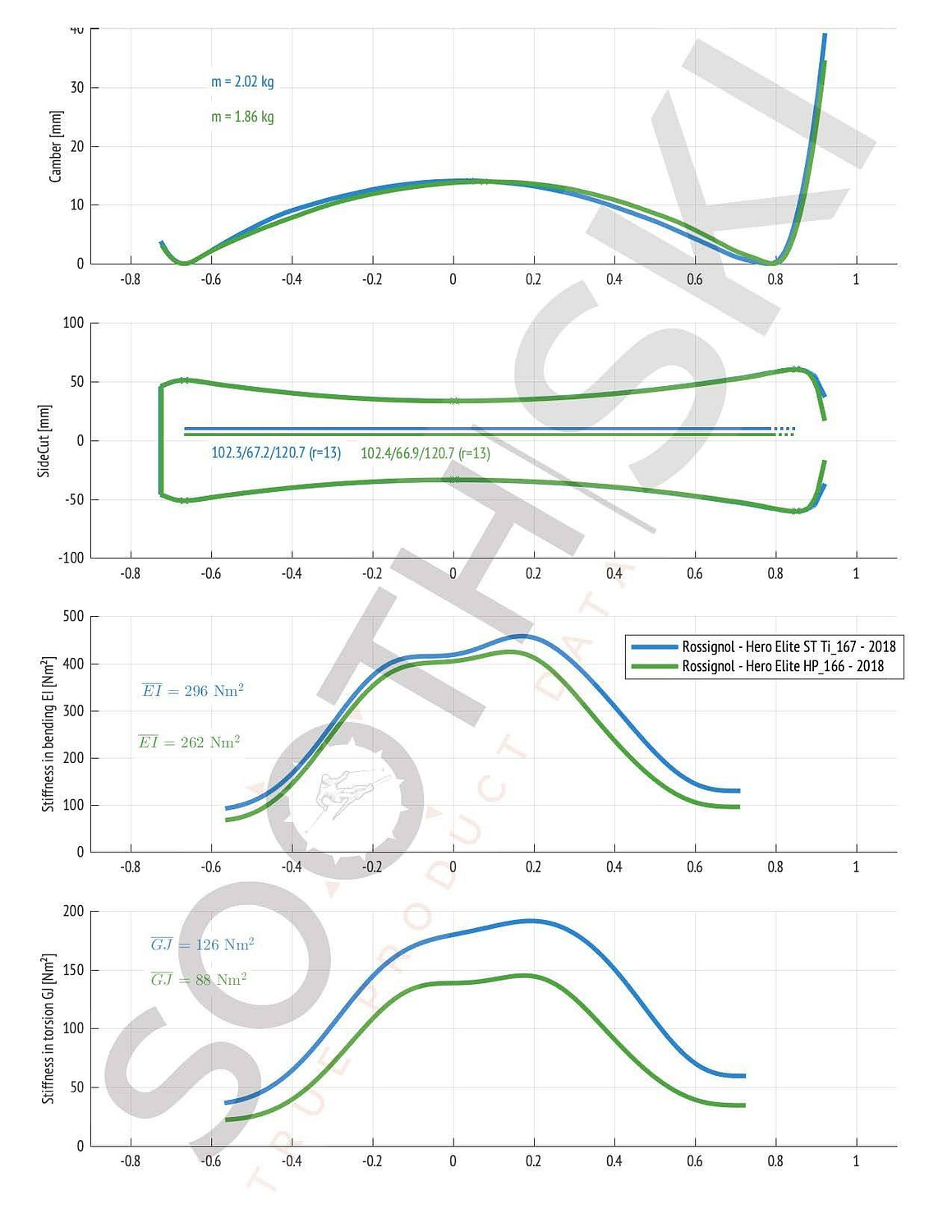 Compare Rossignol Hero ST HD versus Ti (geometry, bending and torsional stiffness)